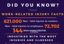 Work related injury facts
