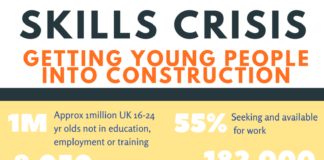 Skills crisis Infographic outlining young people getting into construction