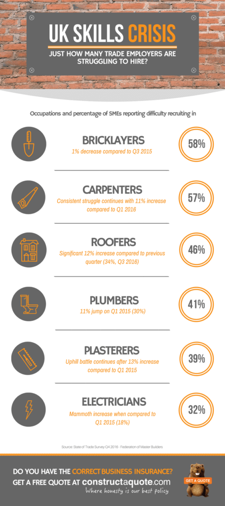 Infographic: The UK Skills Crisis For Tradespeople and Construction