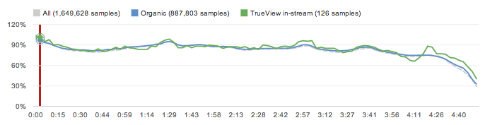 Example of YouTube Audience Retention graph