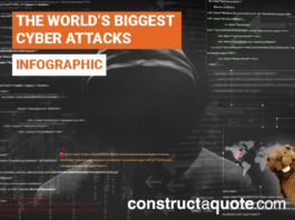 The World's Biggest Cyber Attacks