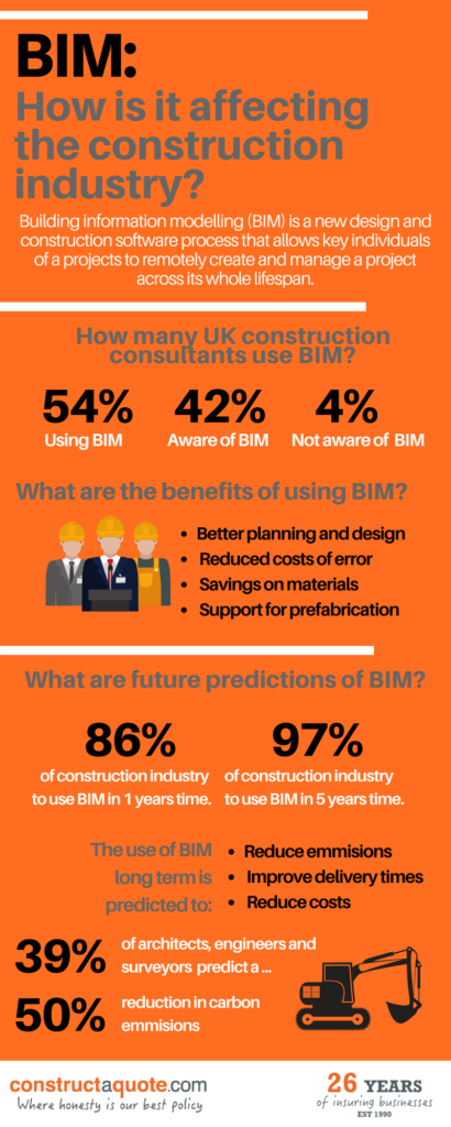 Infographic: How Is BIM Affecting The Construction Industry?