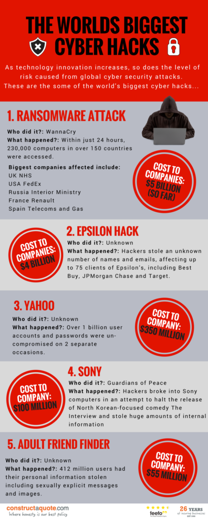 Infographic: The Worlds Biggest Cyber Attacks