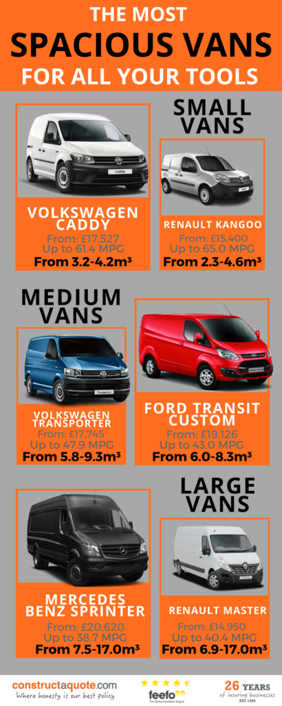Infographic: The Most Spacious Vans For All Your Tools