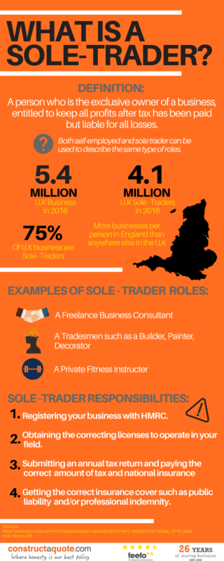 Infographic: What is a sole-trader?