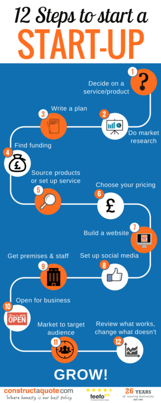 Infographic: 12 Steps To Start A Start-Up