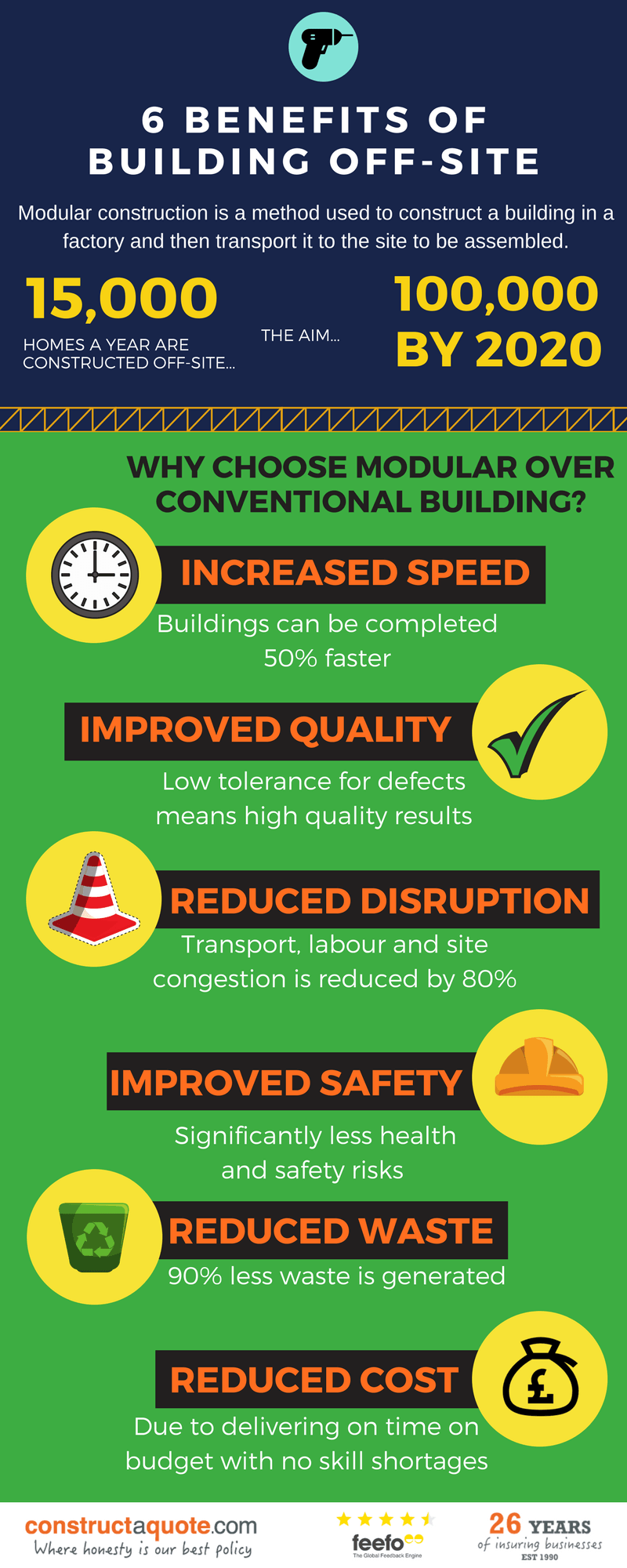 Infographic: 6 Benefits Of Building Off-Site