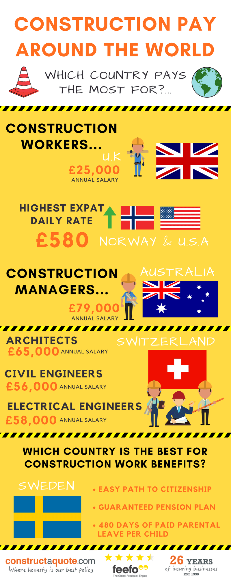 Infographic: Construction Pay Around The World