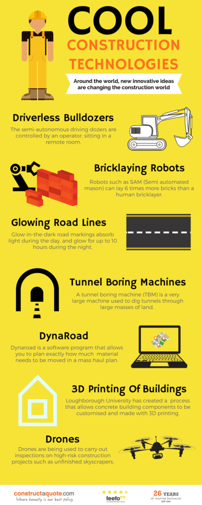 Infographic: Cool Construction Technologies