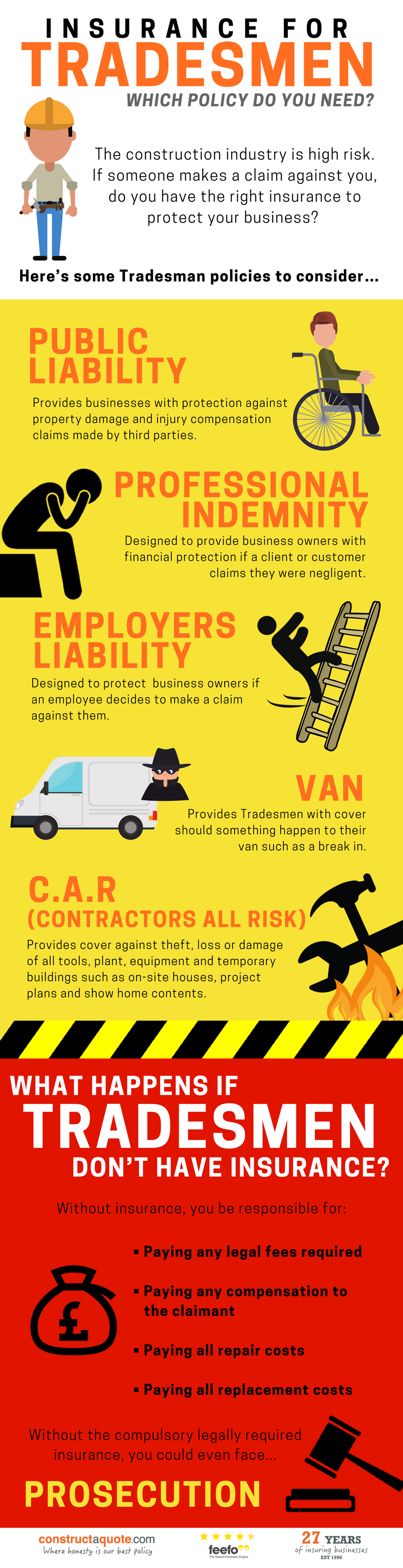 Infographic: Which Insurance Policy Do Tradesmen Need?