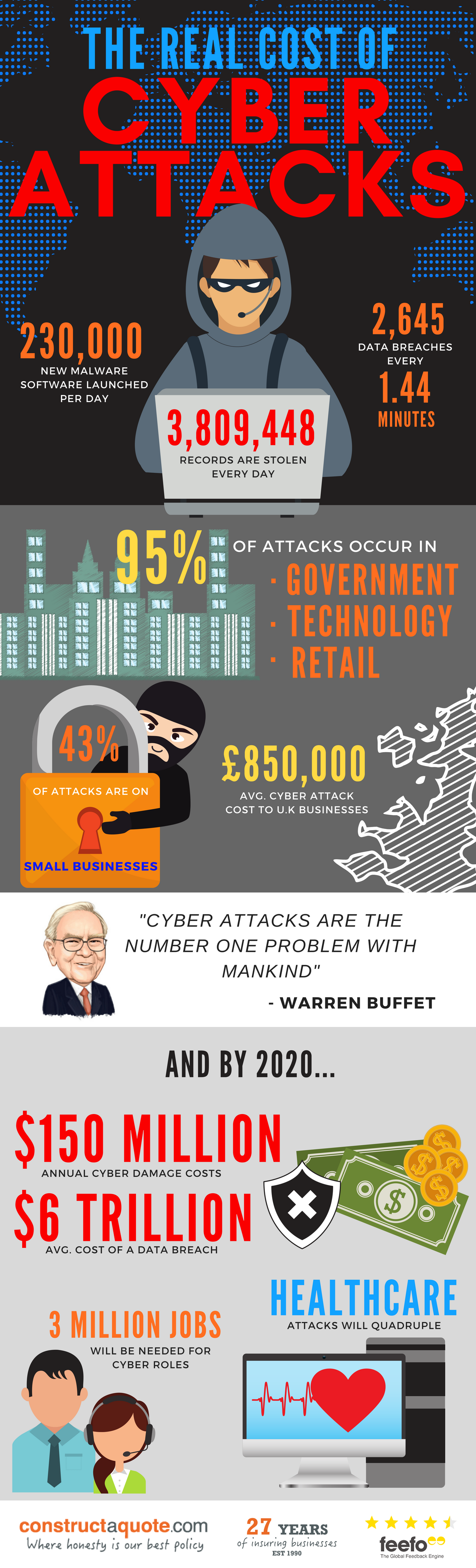 Infographic: The Real Cost Of Cyber Attacks