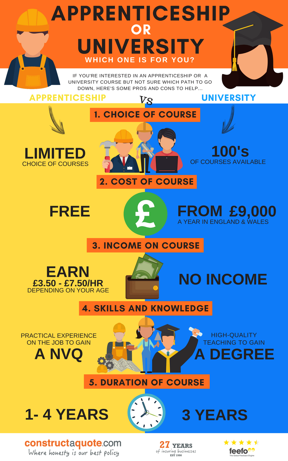 Infographic: Apprenticeship or University - Which One Is For You?