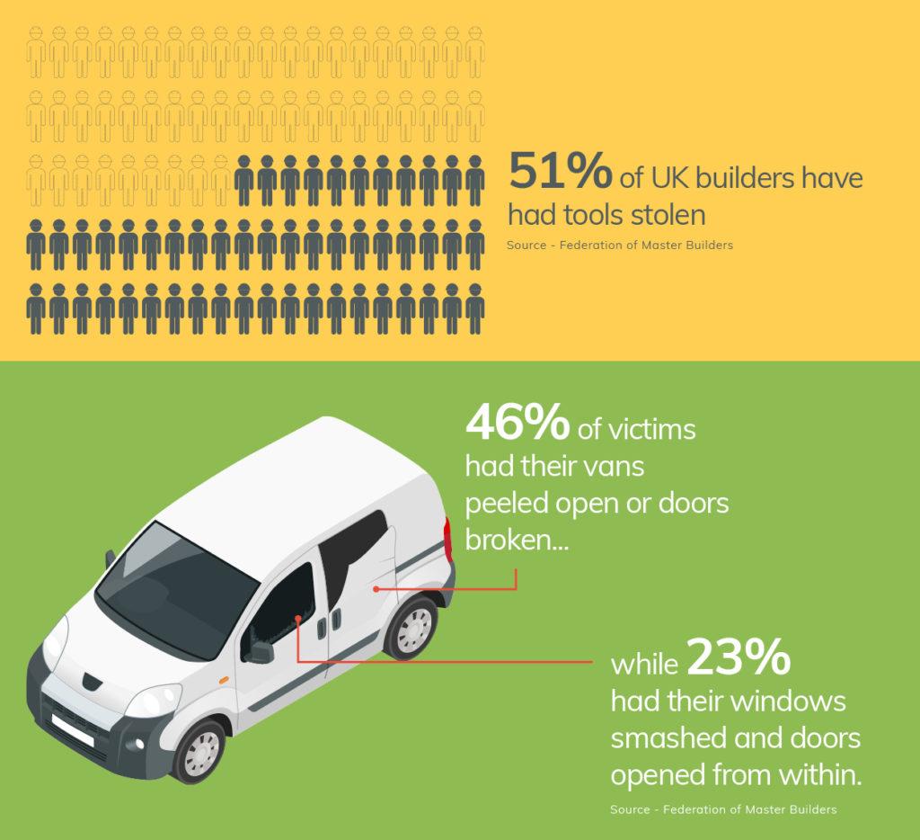 UK van tool theft statistics