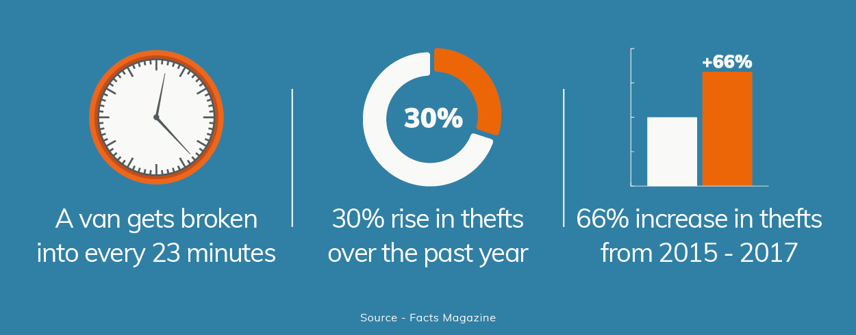 Tool thefts in the UK are on the rise