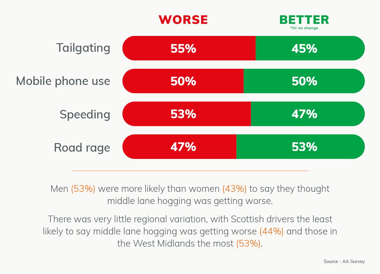 smart motorway benefits