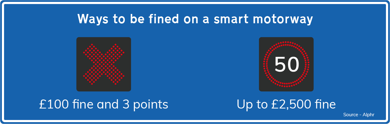 smart motorway fines