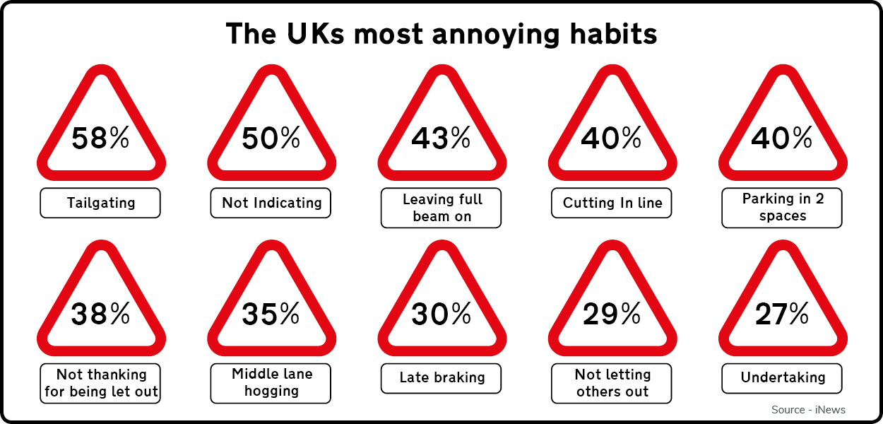 most annoying driving habits